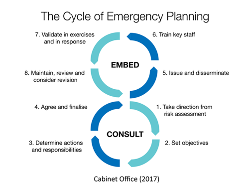 The cycle of emergency planning as a figure of 8. 1) take direction from risk assessment 2) set objectives 3) determine actions and responsibilities 4) agree and finalise 5) isue and disseminate 6) train key staff 7) validate in exercises and in response 8) maintain, review and consider revison starting form point 1 again and following the process.